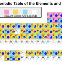 Interactive periodic table featured as part of global IUPAC celebrations