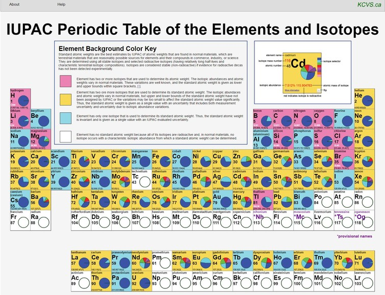 Kcvs Plays Major Role In Global Launch Of New Iupac Periodic Table